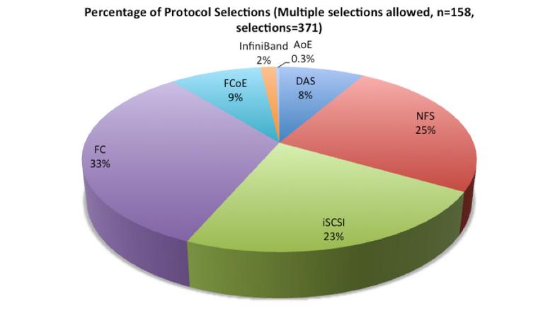PercentageofProtocol