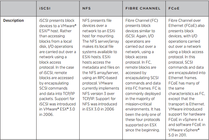 Which Network Storage Protocol is best suited for VMware