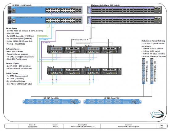 Visio-HP-ANSYS-Redundant-Hardware-V2