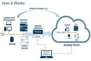 Axcient cloud storage partner