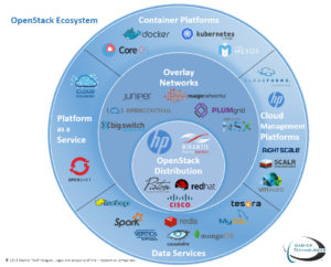 OpenStack Ecosystem - Dasher Technologies