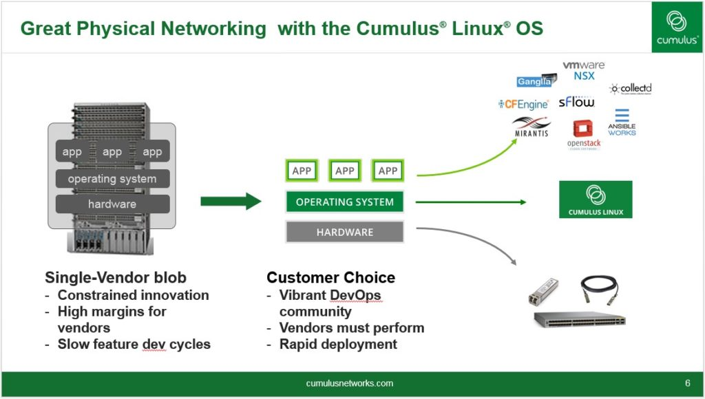 Cumulus Networking
