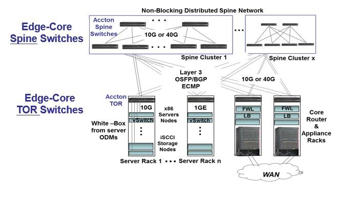 edge core networking IT