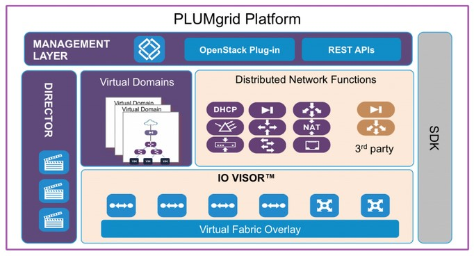 plumgrid networking