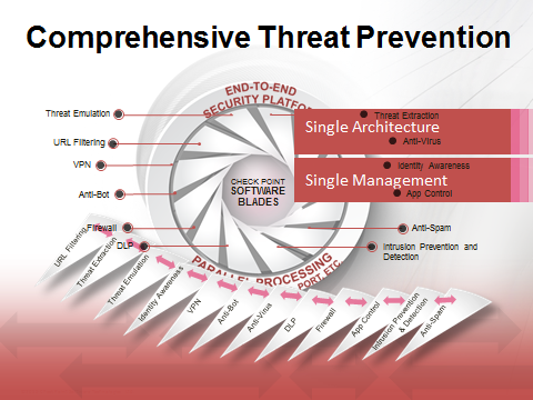 Check Point Comprehensive Threat Prevention