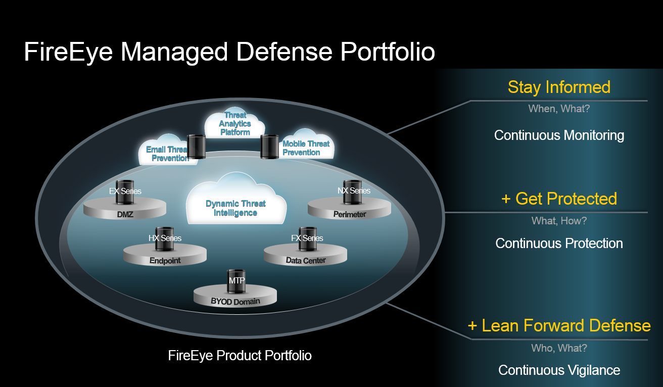 FireEye Managed Defense Portfolio