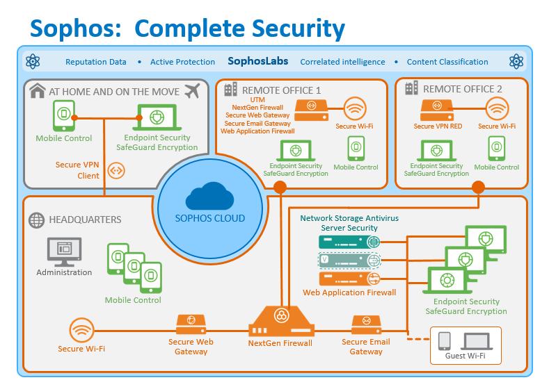 Sophos Complete Security