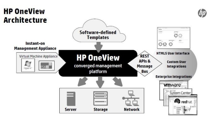 HP OneView 2.0
