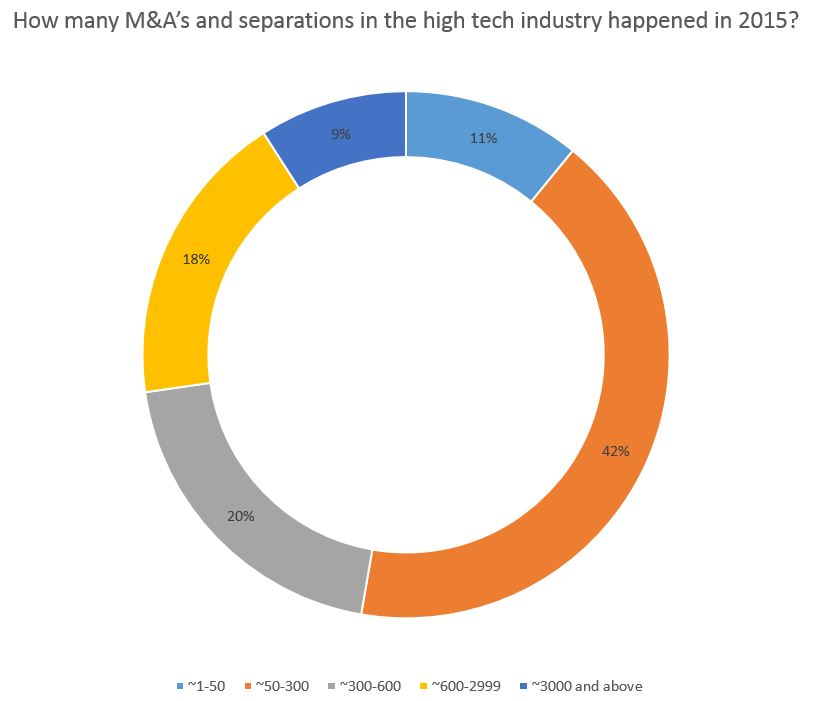 How many M&A's and separations in the high tech industry happened in 2015?