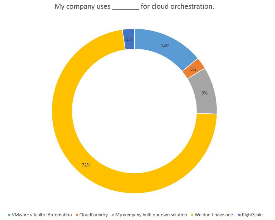 My company uses ____ for cloud orchestration.