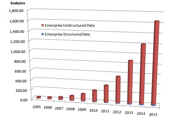 Total Enterprise Data Growth