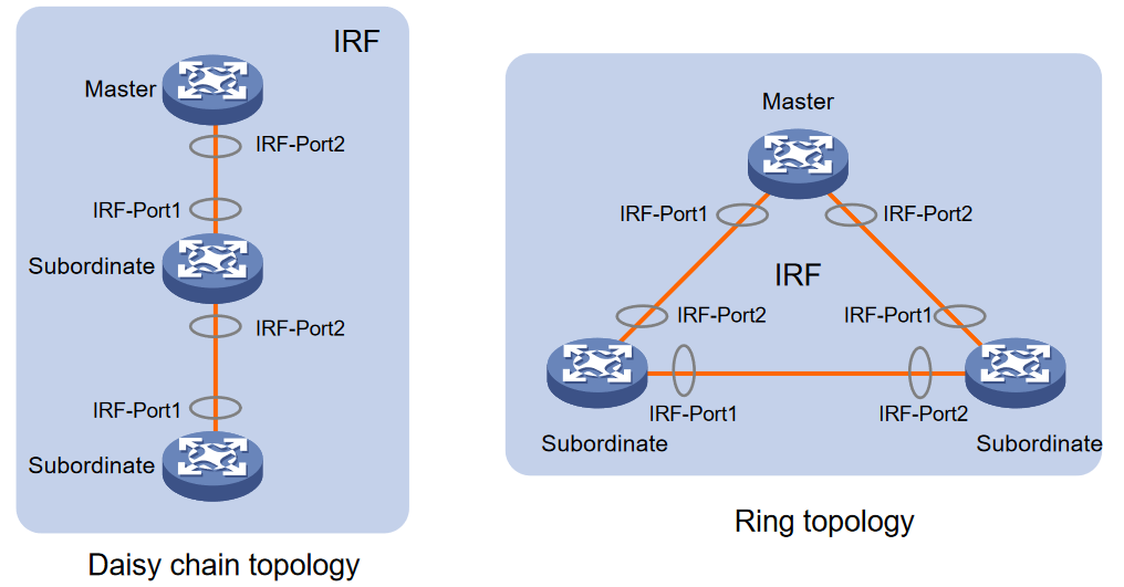 A Deep Dive Into HP Intelligent Resilient Framework (IRF) - Dasher