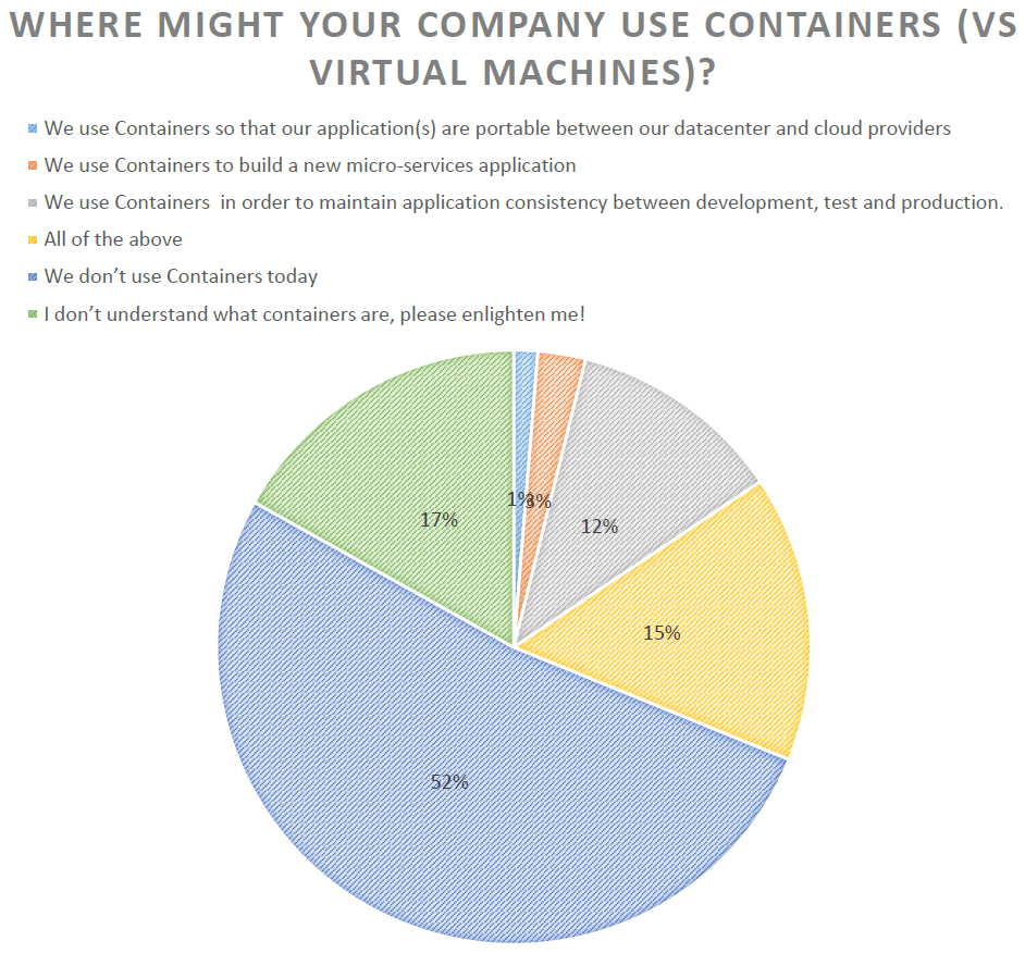 Containers VMs
