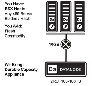 Datrium Data Node Storage