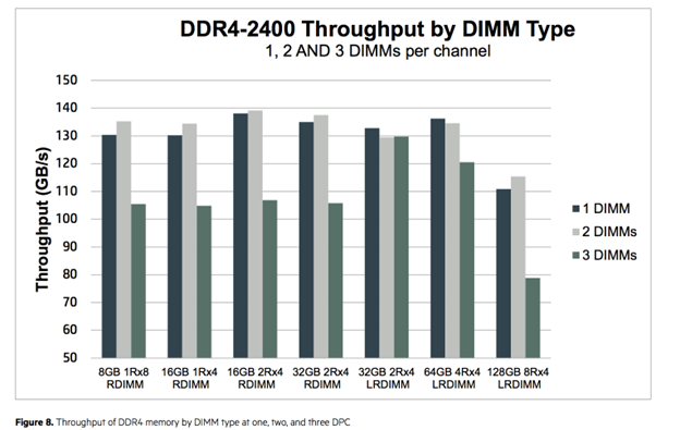 Server Memory: RDIMM vs LRDIMM and When to Use Them - Dasher