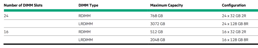 Server DIMM Chart