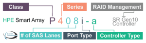 HPE Gen10 Controller Naming Convention