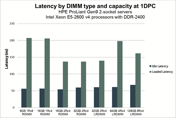 Latency by DIMM Type and Capacity at 1DPC