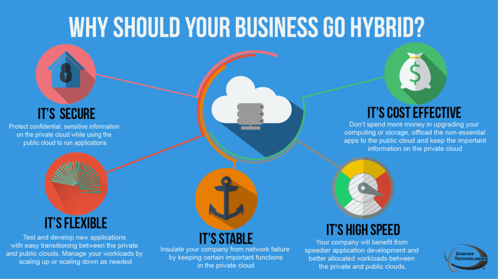 Why Hybrid Cloud