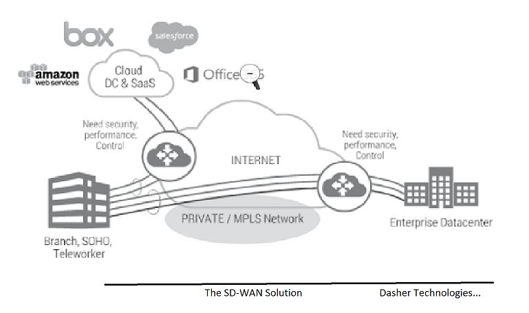 SD WAN Enterprise Architecture