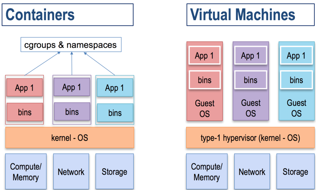 Containers vs virtual machines