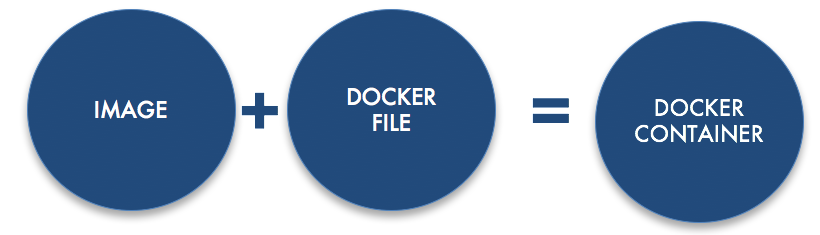 Docker file bay area