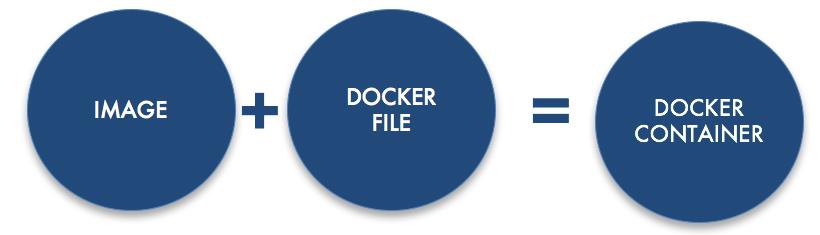 Docker file bay area