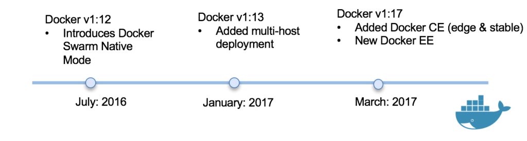 Docker 2017 Technology