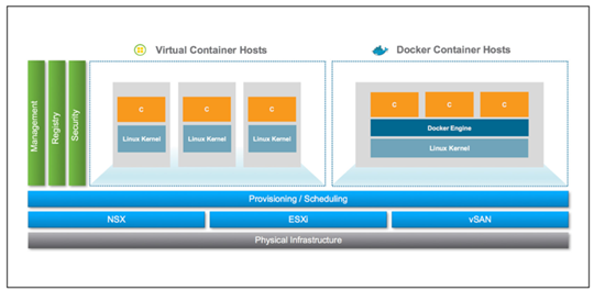 Virtual-Containers