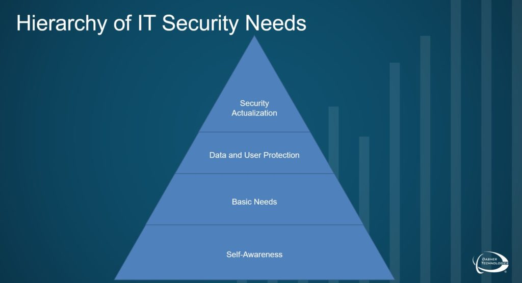 Hierarchy of IT Security Needs
