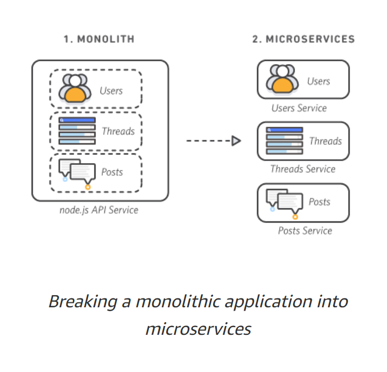 Breaking a monolithic application into microservices