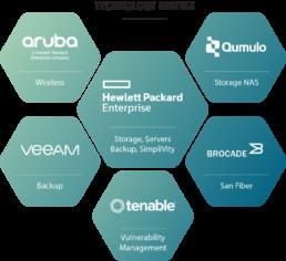 UC Servers and Storage Provider